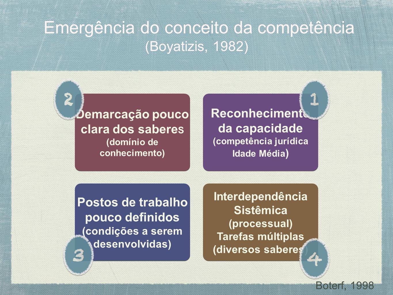 Emergência do conceito da competência (Boyatizis, 1982) Reconhecimento da capacidade (competência jurídica Idade Média ) Reconhecimento da capacidade