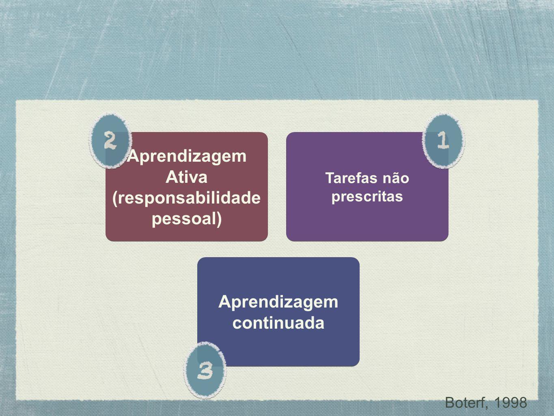 Tarefas não prescritas Aprendizagem Ativa (responsabilidade pessoal) Aprendizagem Ativa (responsabilidade pessoal) Aprendizagem continuada Aprendizage