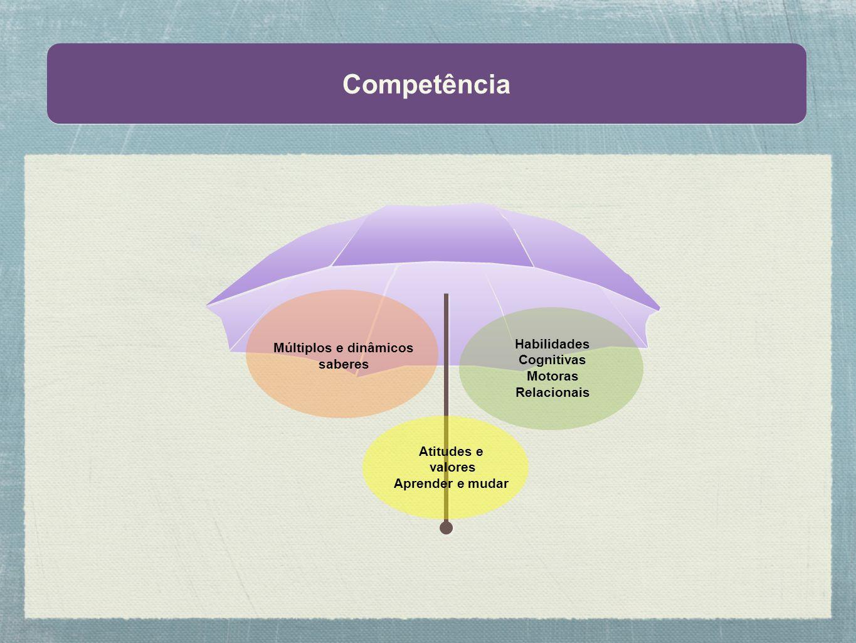 Competência Múltiplos e dinâmicos saberes Habilidades Cognitivas Motoras Relacionais Atitudes e valores Aprender e mudar