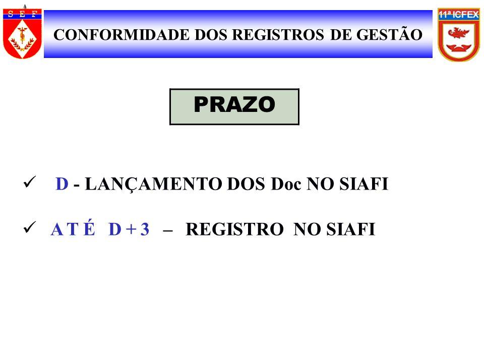D - LANÇAMENTO DOS Doc NO SIAFI ATÉ D+3 – REGISTRO NO SIAFI SIAFI SUPORTE DOCUMENTAL CONFORMIDADE DOS REGISTROS DE GESTÃO 7 PRAZO