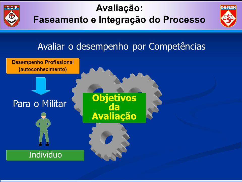 Desempenho Profissional (autoconhecimento ) Objetivos da Avaliação Para o Militar Avaliar o desempenho por Competências Avaliação: Faseamento e Integr