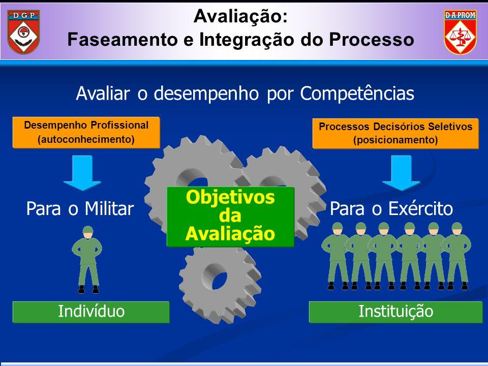 Processos Decisórios Seletivos (posicionamento) Desempenho Profissional (autoconhecimento ) Objetivos da Avaliação Para o MilitarPara o Exército Avali
