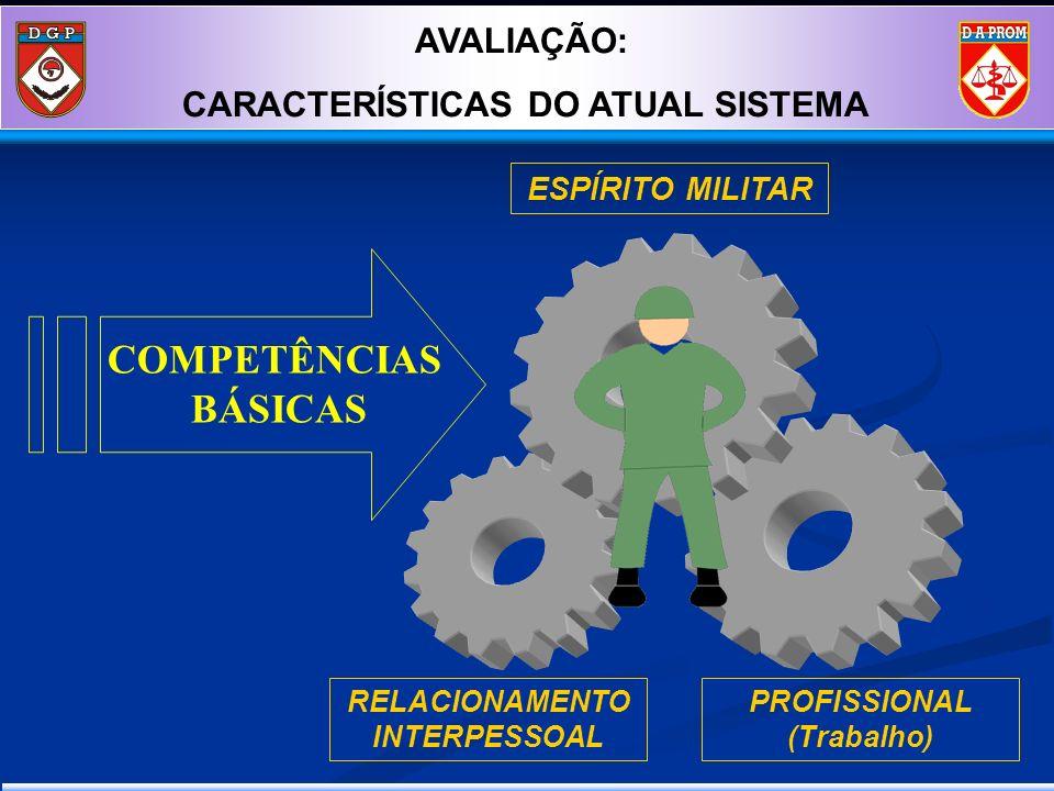 ESPÍRITO MILITAR RELACIONAMENTO INTERPESSOAL PROFISSIONAL (Trabalho) COMPETÊNCIAS BÁSICAS Concepção AVALIAÇÃO: CARACTERÍSTICAS DO ATUAL SISTEMA
