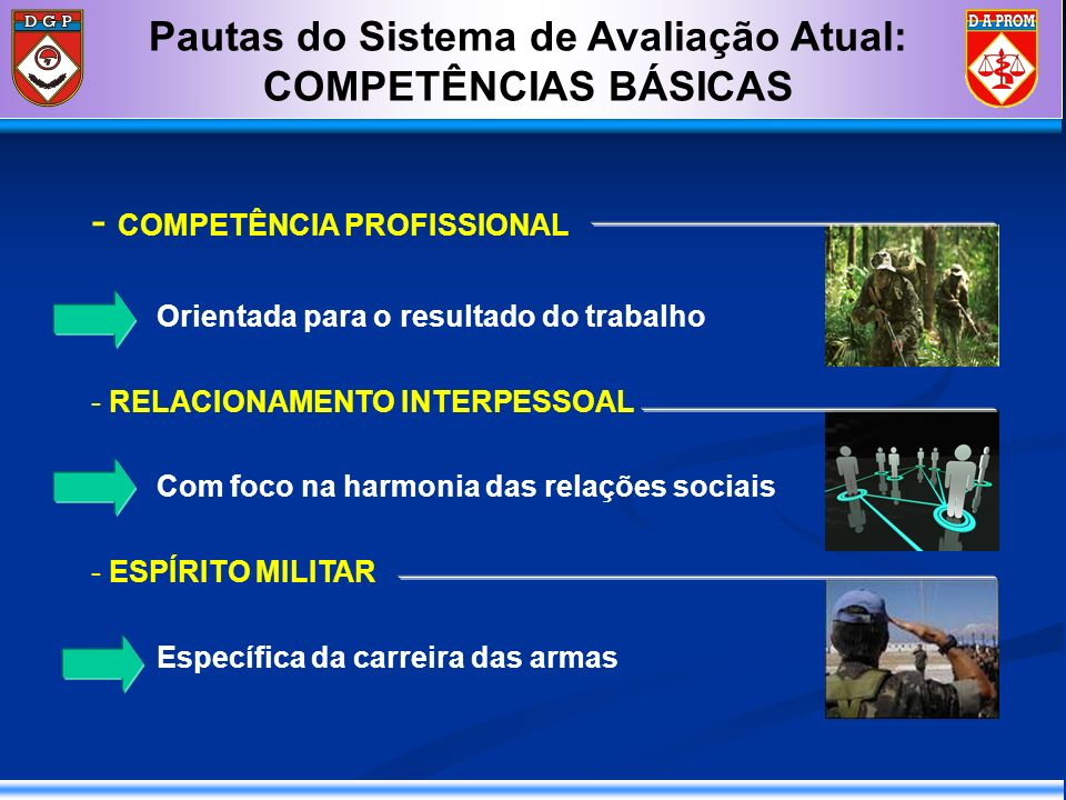 Pautas do Sistema de Avaliação Atual: COMPETÊNCIAS BÁSICAS - COMPETÊNCIA PROFISSIONAL Orientada para o resultado do trabalho - RELACIONAMENTO INTERPES