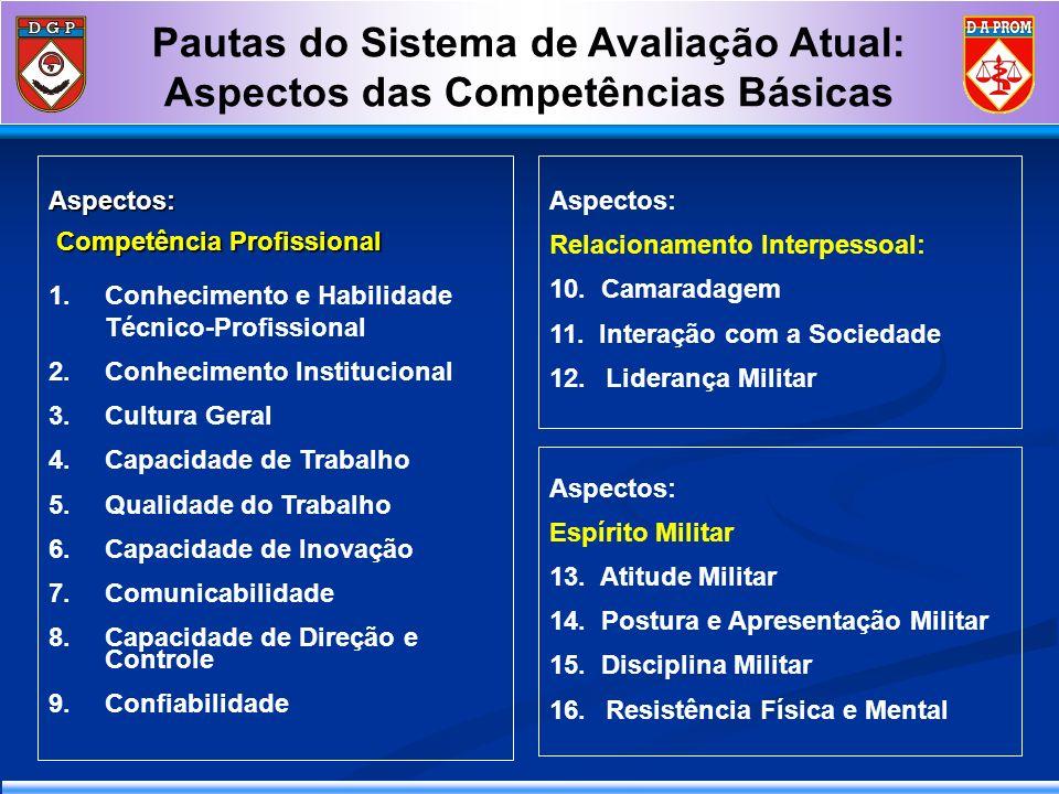 Pautas do Sistema de Avaliação Atual: Aspectos das Competências BásicasAspectos: Competência Profissional Competência Profissional 1.Conhecimento e Ha