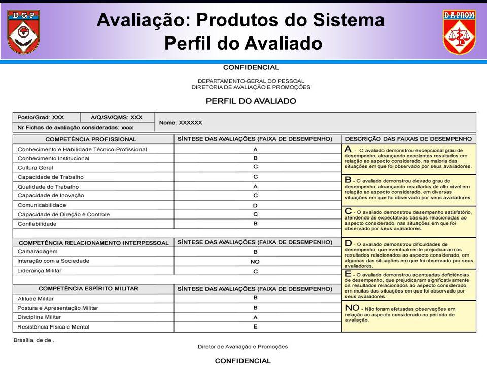 Elaboração do Perfil do Militar Avaliado Avaliação: Produtos do Sistema Perfil do Avaliado