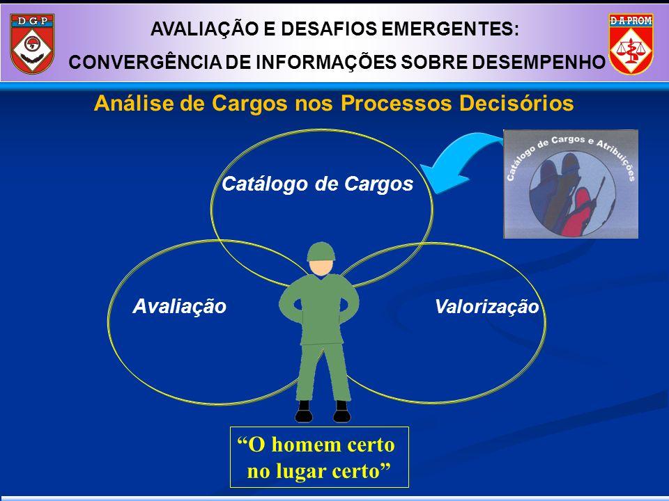 Catálogo de Cargos Avaliação Valorização O homem certo no lugar certo AVALIAÇÃO E DESAFIOS EMERGENTES: CONVERGÊNCIA DE INFORMAÇÕES SOBRE DESEMPENHO An