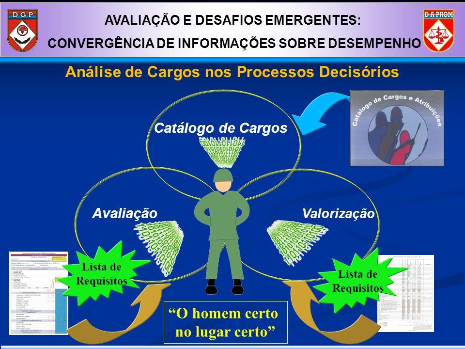 Catálogo de Cargos Avaliação Valorização Lista de Requisitos Lista de Requisitos O homem certo no lugar certo AVALIAÇÃO E DESAFIOS EMERGENTES: CONVERG