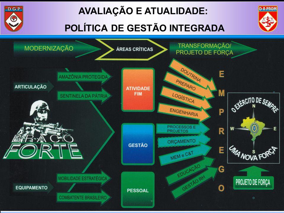 AVALIAÇÃO E ATUALIDADE: POLÍTICA DE GESTÃO INTEGRADA