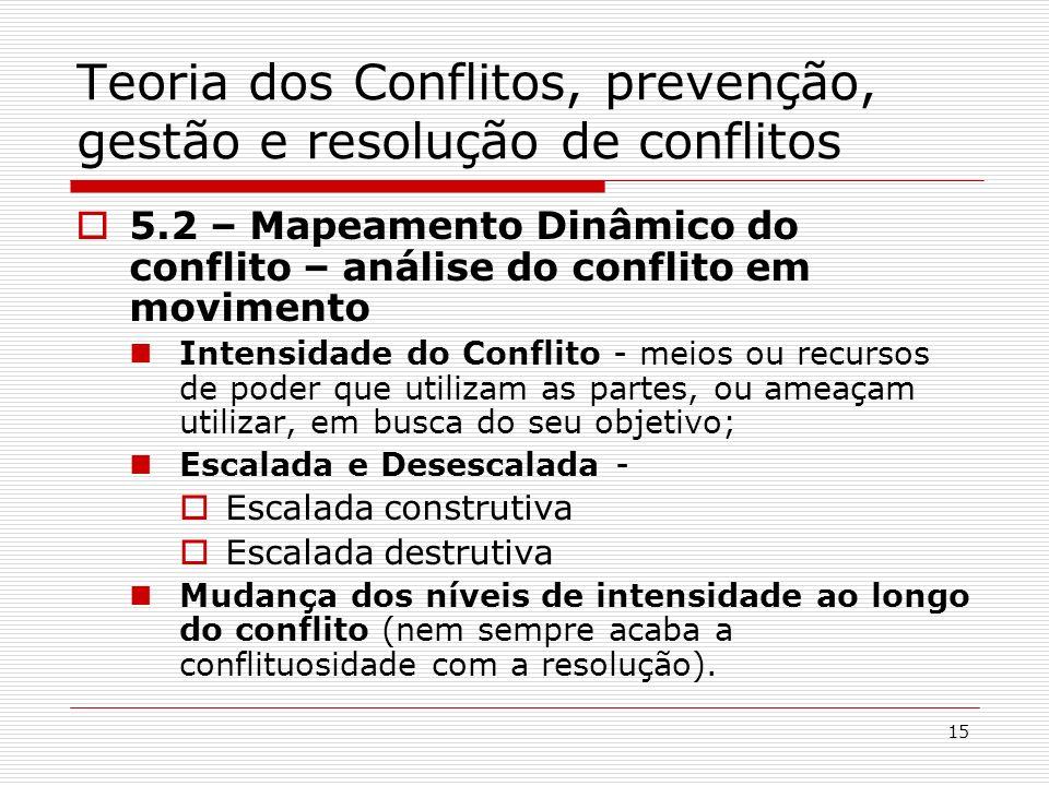15 Teoria dos Conflitos, prevenção, gestão e resolução de conflitos 5.2 – Mapeamento Dinâmico do conflito – análise do conflito em movimento Intensida