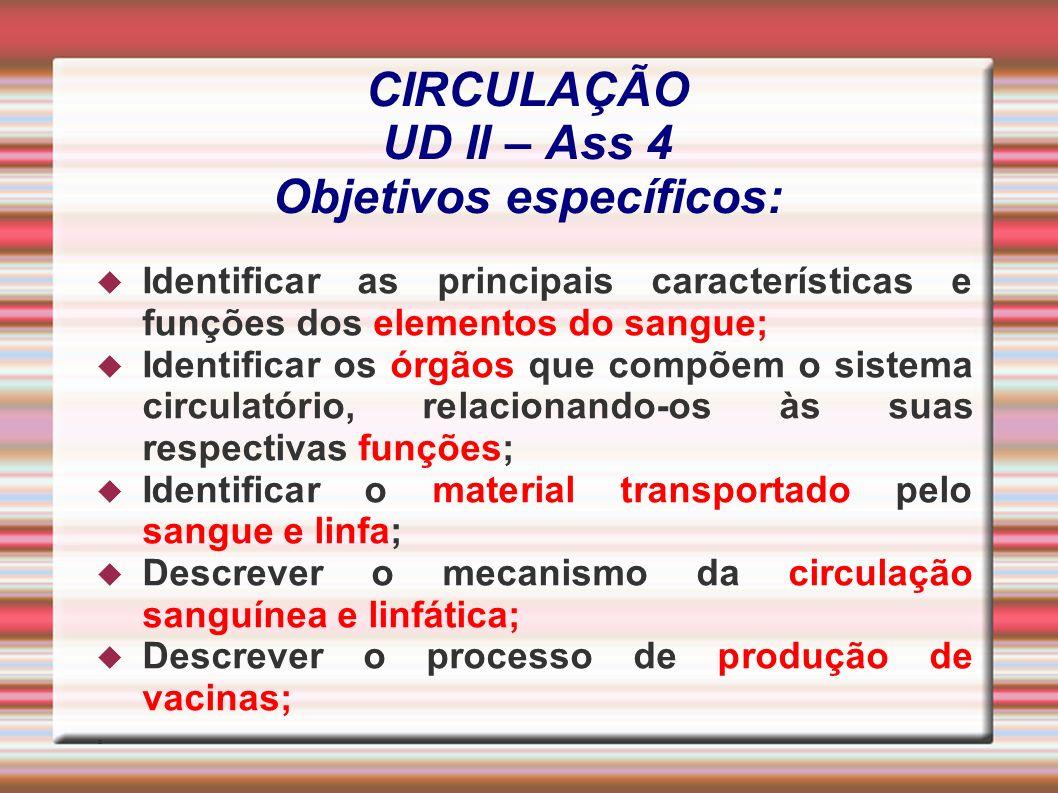 CIRCULAÇÃO UD II – Ass 4 Objetivos específicos: Identificar as principais características e funções dos elementos do sangue; Identificar os órgãos que