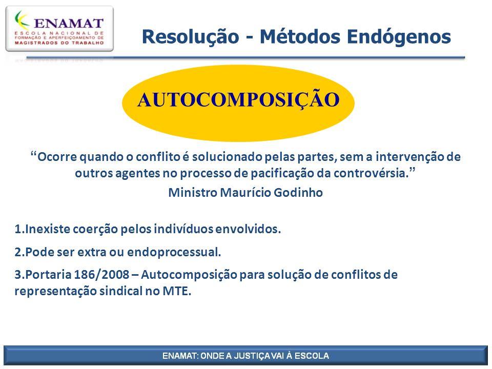 Resolução - Métodos Endógenos AUTOCOMPOSIÇÃO Ocorre quando o conflito é solucionado pelas partes, sem a intervenção de outros agentes no processo de p