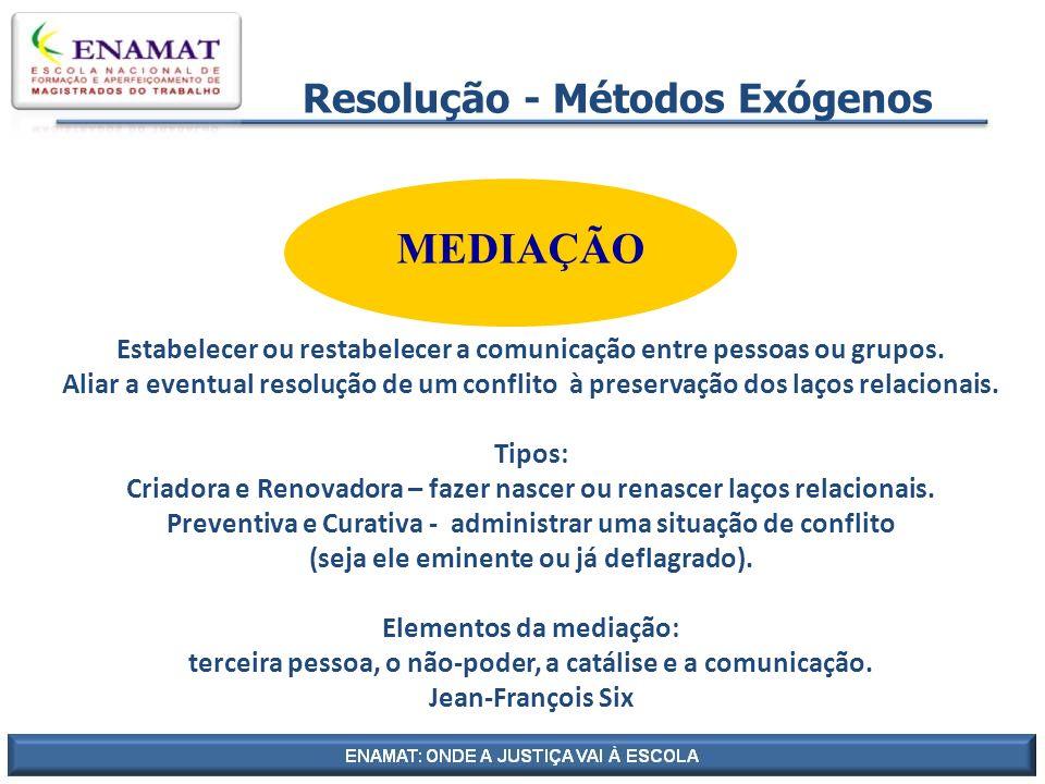Resolução - Métodos Exógenos MEDIAÇÃO Estabelecer ou restabelecer a comunicação entre pessoas ou grupos. Aliar a eventual resolução de um conflito à p