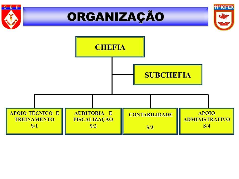 CHEFIA APOIO TÉCNICO E TREINAMENTOS/1 AUDITORIA E FISCALIZAÇÃOS/2 CONTABILIDADE S/3APOIOADMINISTRATIVOS/4 SUBCHEFIA ORGANIZAÇÃO