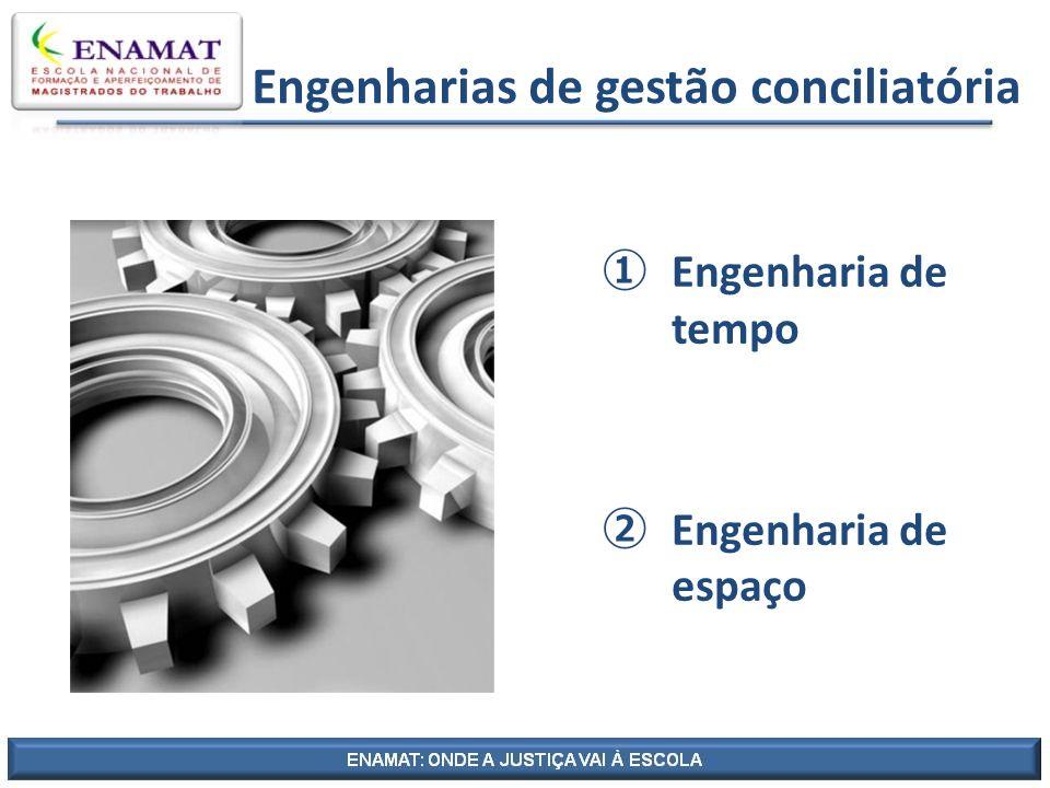 Engenharias de gestão conciliatória Engenharia de tempo Engenharia de espaço