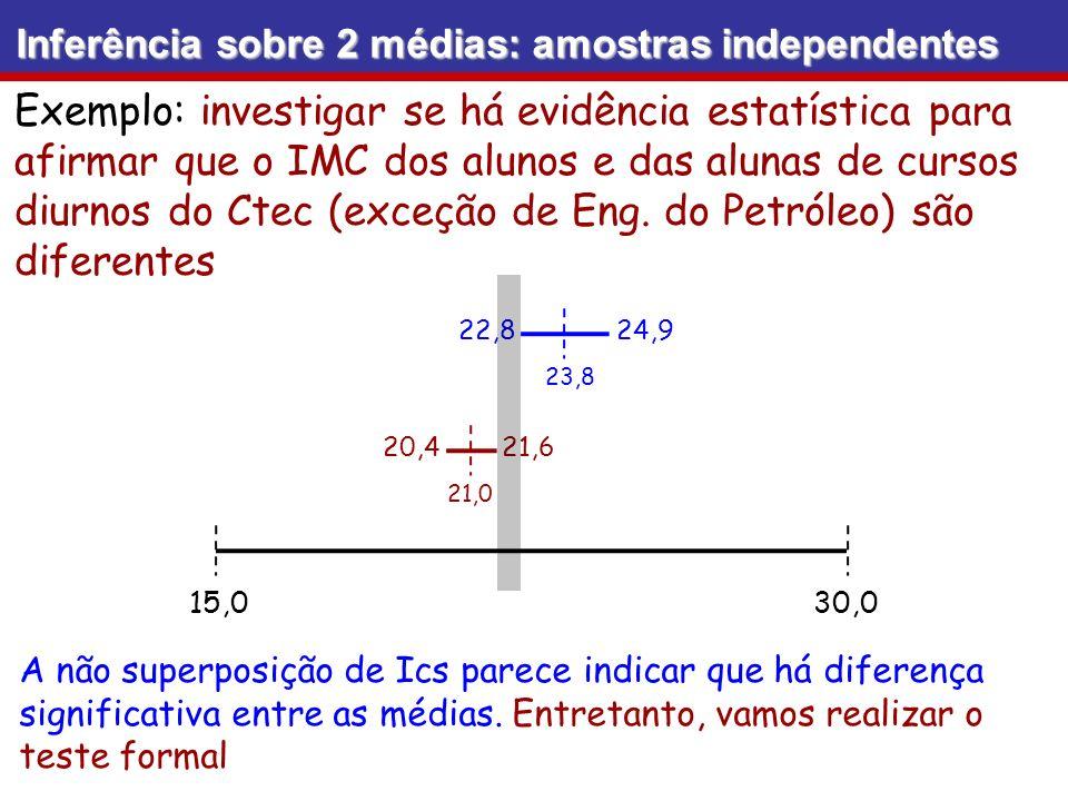 Inferência sobre 2 médias: amostras independentes Exemplo: investigar se há evidência estatística para afirmar que o IMC dos alunos e das alunas de cu