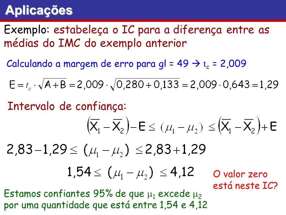Exemplo: estabeleça o IC para a diferença entre as médias do IMC do exemplo anterior Calculando a margem de erro para gl = 49 t c = 2,009 Intervalo de