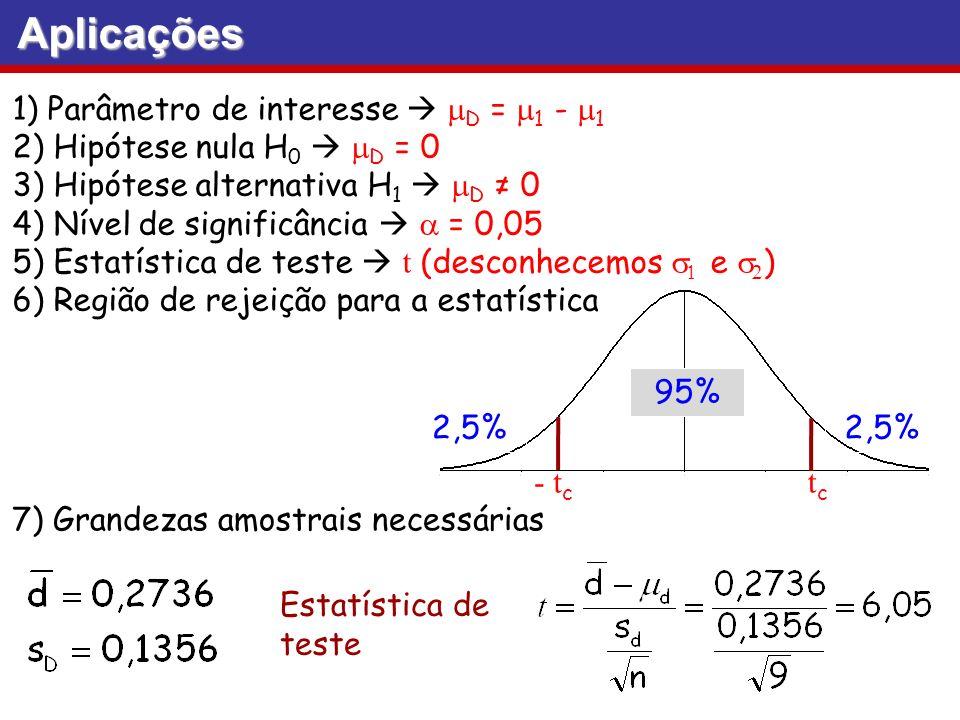Aplicações 1) Parâmetro de interesse D = 1 - 1 2) Hipótese nula H 0 D = 0 3) Hipótese alternativa H 1 D 0 4) Nível de significância = 0,05 5) Estatíst