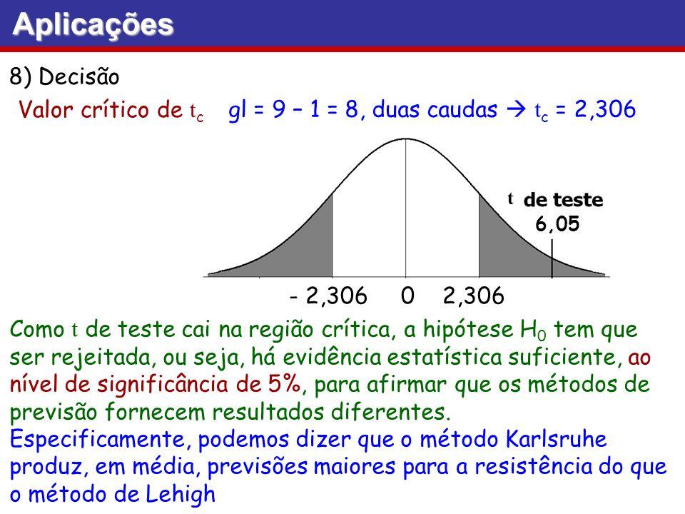 8) Decisão Valor crítico de t c gl = 9 – 1 = 8, duas caudas t c = 2,306 Como t de teste cai na região crítica, a hipótese H 0 tem que ser rejeitada, o