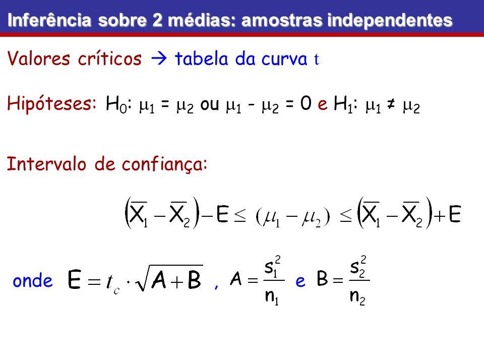 Inferência sobre 2 médias: amostras independentes Valores críticos tabela da curva t Hipóteses: H 0 : 1 = 2 ou 1 - 2 = 0 e H 1 : 1 2 Intervalo de conf