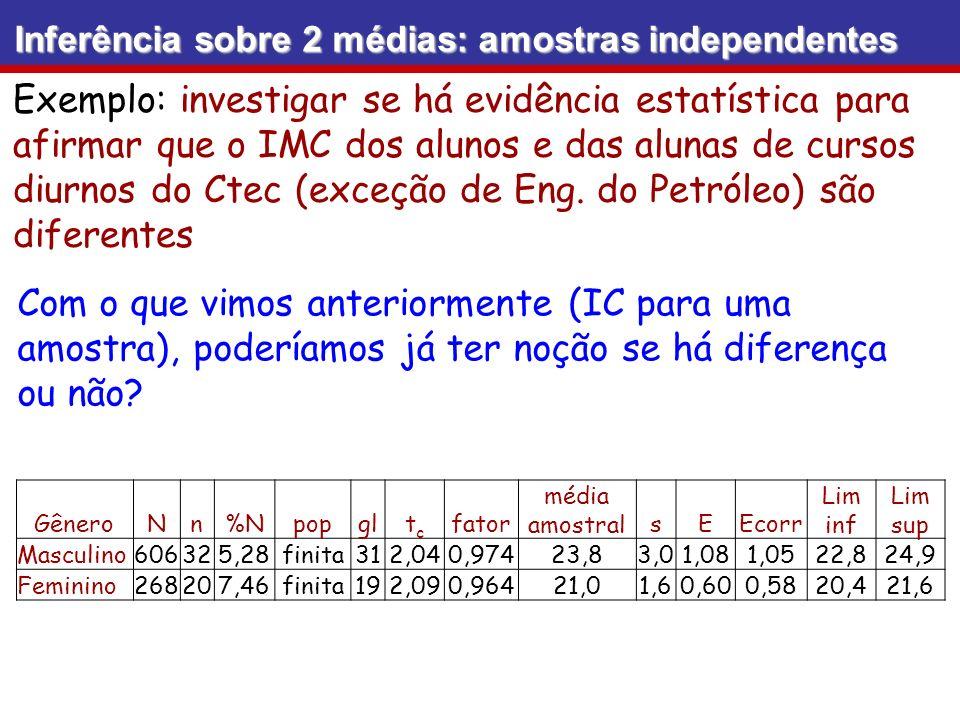 Inferência sobre 2 médias: amostras independentes Exemplo: investigar se há evidência estatística para afirmar que o IMC dos alunos e das alunas de cursos diurnos do Ctec (exceção de Eng.