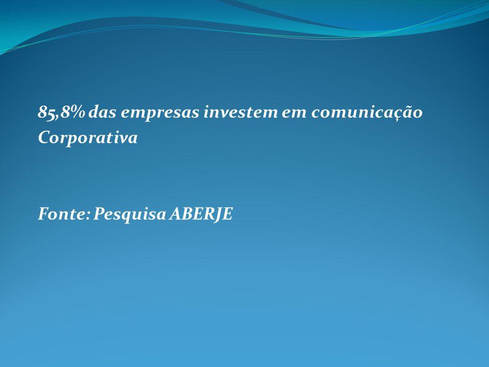 85,8% das empresas investem em comunicação Corporativa Fonte: Pesquisa ABERJE