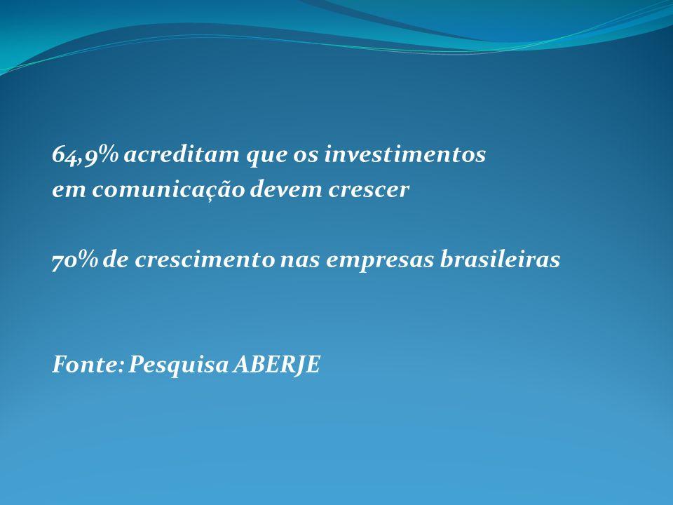 64,9% acreditam que os investimentos em comunicação devem crescer 70% de crescimento nas empresas brasileiras Fonte: Pesquisa ABERJE