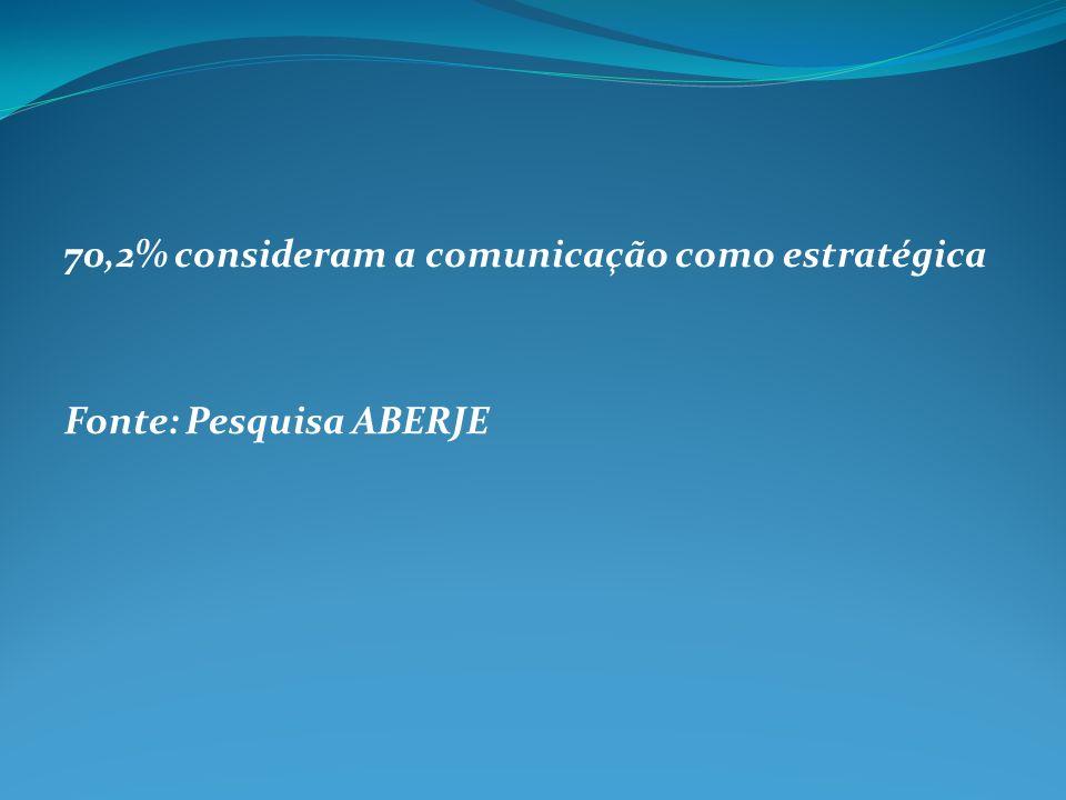 70,2% consideram a comunicação como estratégica Fonte: Pesquisa ABERJE
