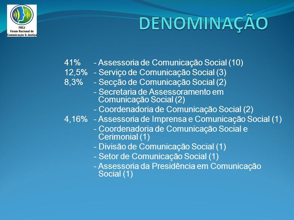 41%- Assessoria de Comunicação Social (10) 12,5% - Serviço de Comunicação Social (3) 8,3%- Secção de Comunicação Social (2) - Secretaria de Assessoramento em Comunicação Social (2) - Coordenadoria de Comunicação Social (2) 4,16%- Assessoria de Imprensa e Comunicação Social (1) - Coordenadoria de Comunicação Social e Cerimonial (1) - Divisão de Comunicação Social (1) - Setor de Comunicação Social (1) - Assessoria da Presidência em Comunicação Social (1)