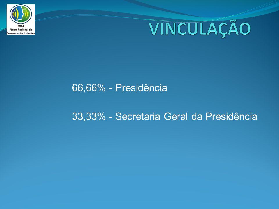 66,66% - Presidência 33,33% - Secretaria Geral da Presidência