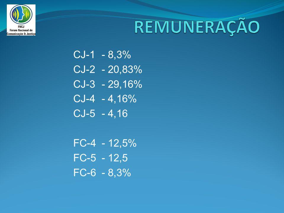 CJ-1- 8,3% CJ-2- 20,83% CJ-3- 29,16% CJ-4- 4,16% CJ-5- 4,16 FC-4- 12,5% FC-5- 12,5 FC-6- 8,3%