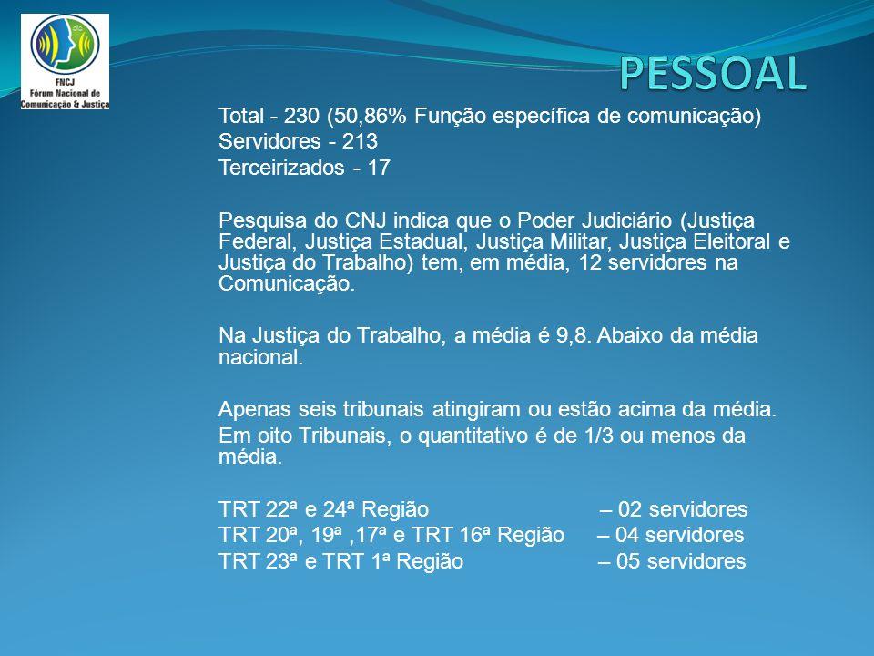 Total - 230 (50,86% Função específica de comunicação) Servidores - 213 Terceirizados - 17 Pesquisa do CNJ indica que o Poder Judiciário (Justiça Federal, Justiça Estadual, Justiça Militar, Justiça Eleitoral e Justiça do Trabalho) tem, em média, 12 servidores na Comunicação.