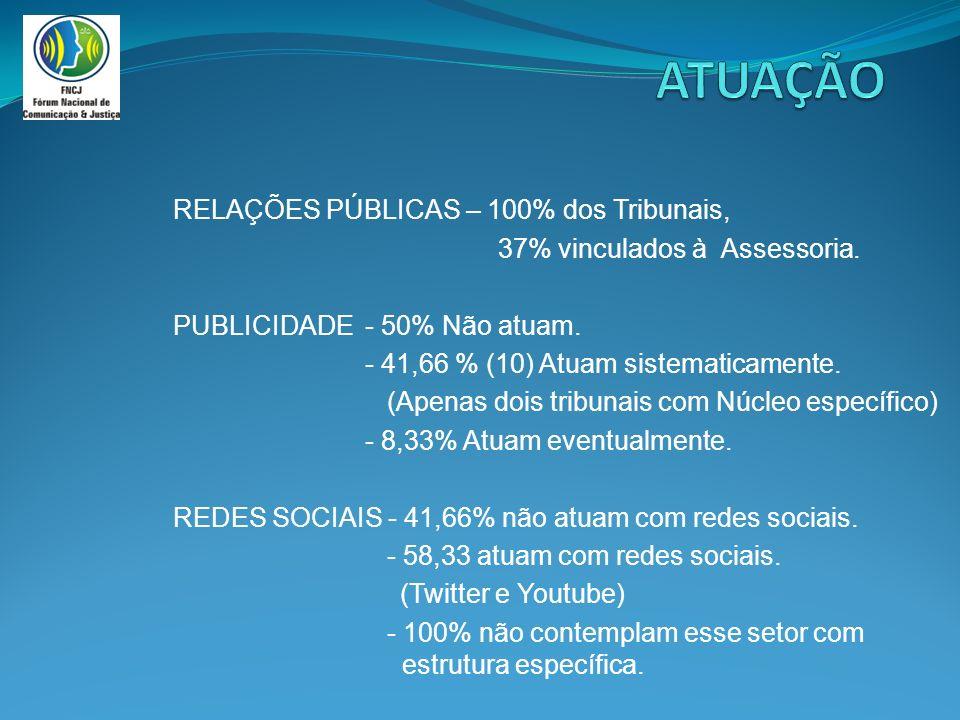 RELAÇÕES PÚBLICAS – 100% dos Tribunais, 37% vinculados à Assessoria.