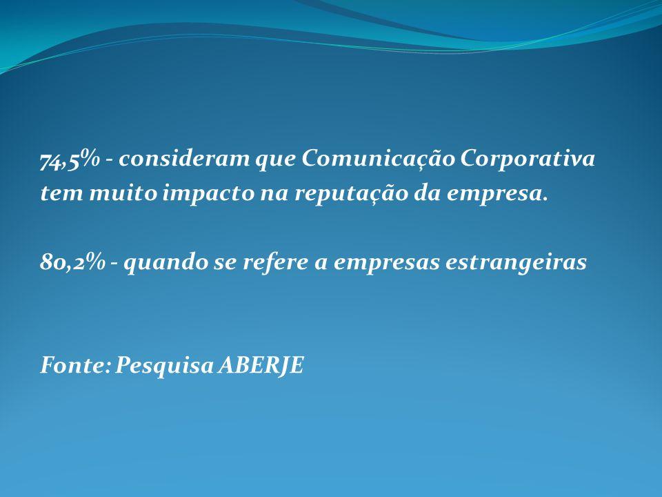 74,5% - consideram que Comunicação Corporativa tem muito impacto na reputação da empresa.