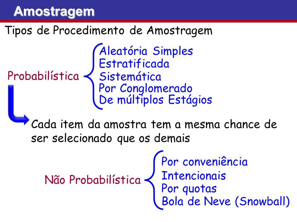 Tipos de Procedimento de Amostragem Aleatória Simples Estratificada Sistemática Por Conglomerado De múltiplos Estágios Probabilística Amostragem Não P