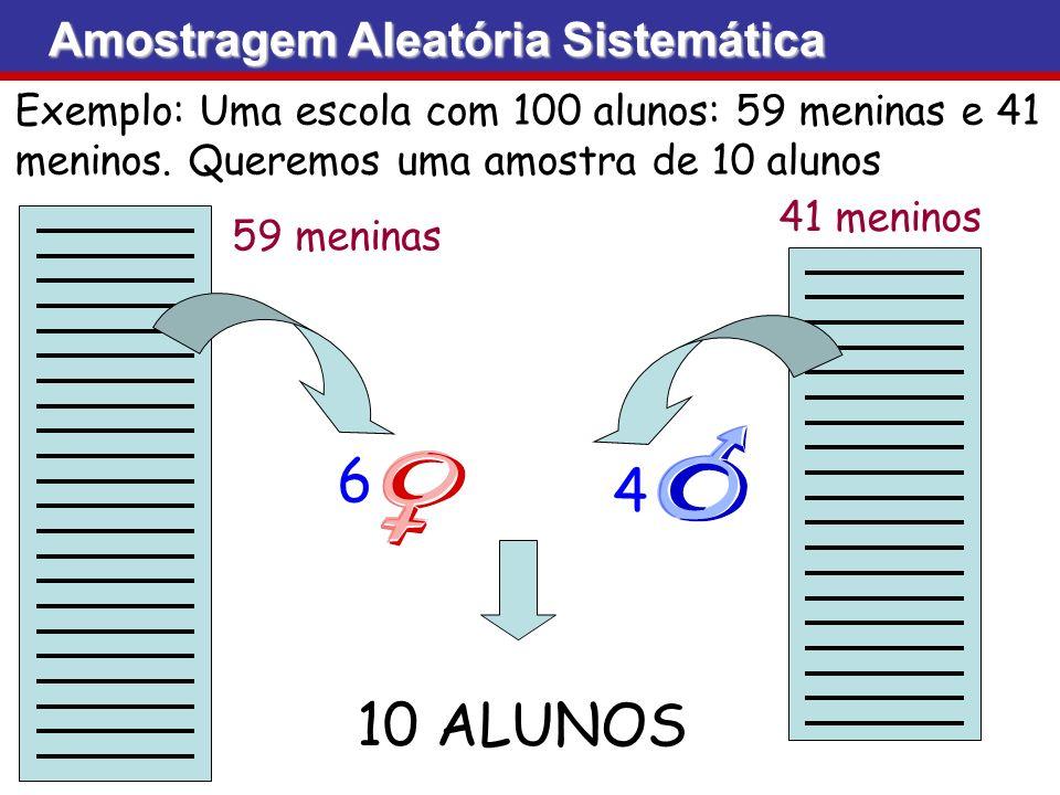 Amostragem Aleatória Sistemática Exemplo: Uma escola com 100 alunos: 59 meninas e 41 meninos. Queremos uma amostra de 10 alunos 59 meninas 41 meninos