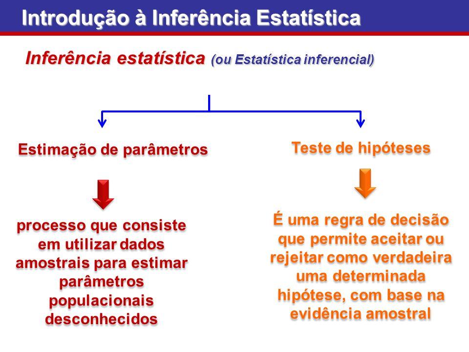 Inferência estatística (ou Estatística inferencial) Estimação de parâmetros Teste de hipóteses processo que consiste em utilizar dados amostrais para