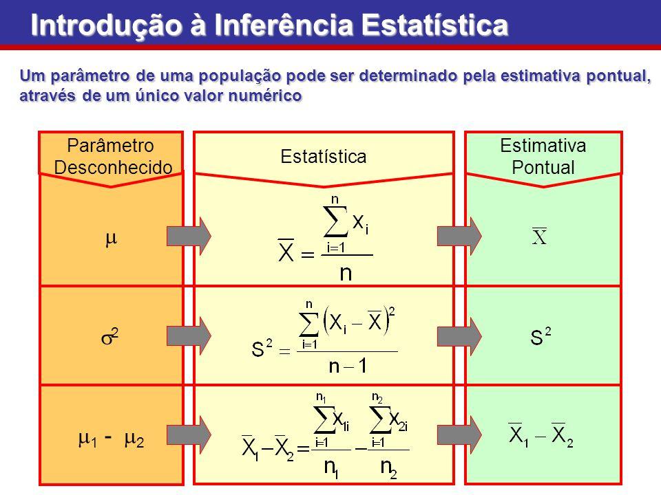 Estimativa Pontual Estatística Parâmetro Desconhecido 2 1 - 2 Introdução à Inferência Estatística Um parâmetro de uma população pode ser determinado p