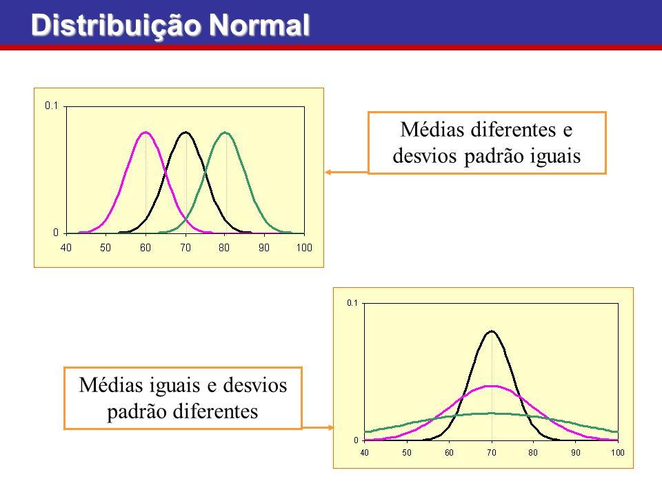 Distribuição Normal Médias diferentes e desvios padrão iguais Médias iguais e desvios padrão diferentes