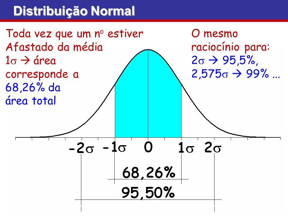 Toda vez que um n o estiver Afastado da média 1 área corresponde a 68,26% da área total O mesmo raciocínio para: 2 95,5%, 2,575 99%...