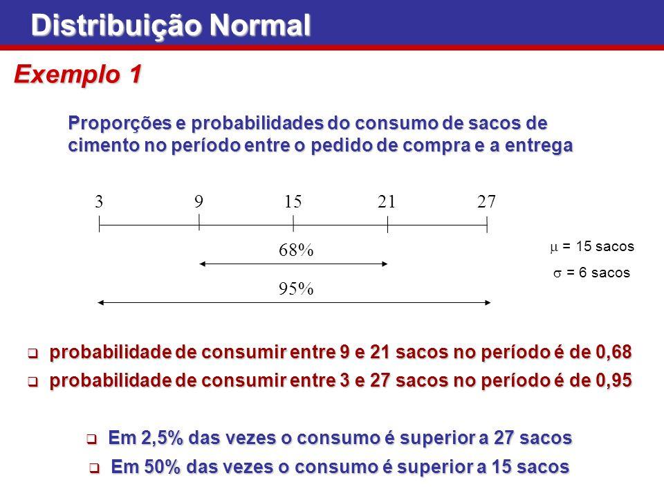 Distribuição Normal Exemplo 1 Proporções e probabilidades do consumo de sacos de cimento no período entre o pedido de compra e a entrega = 15 sacos =