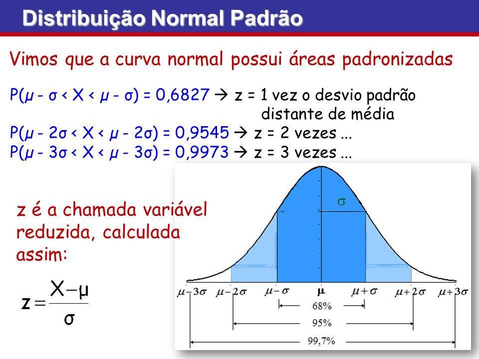 Distribuição Normal Padrão Vimos que a curva normal possui áreas padronizadas P(µ - σ < X < µ - σ) = 0,6827 z = 1 vez o desvio padrão distante de médi