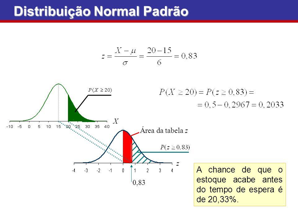 A chance de que o estoque acabe antes do tempo de espera é de 20,33%. 0,83 Área da tabela z z X Distribuição Normal Padrão