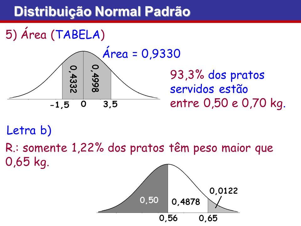 5) Área (TABELA) 93,3% dos pratos servidos estão entre 0,50 e 0,70 kg. Área = 0,9330 Distribuição Normal Padrão Letra b) R.: somente 1,22% dos pratos