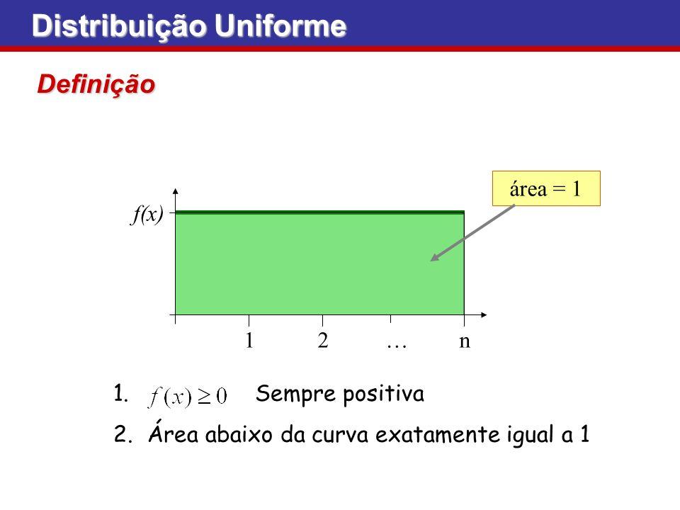 Distribuição Uniforme Definição 12…n f(x) área = 1 1. Sempre positiva 2.Área abaixo da curva exatamente igual a 1