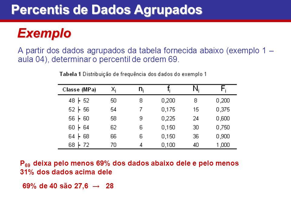 Exemplo A partir dos dados agrupados da tabela fornecida abaixo (exemplo 1 – aula 04), determinar o percentil de ordem 69. Percentis de Dados Agrupado