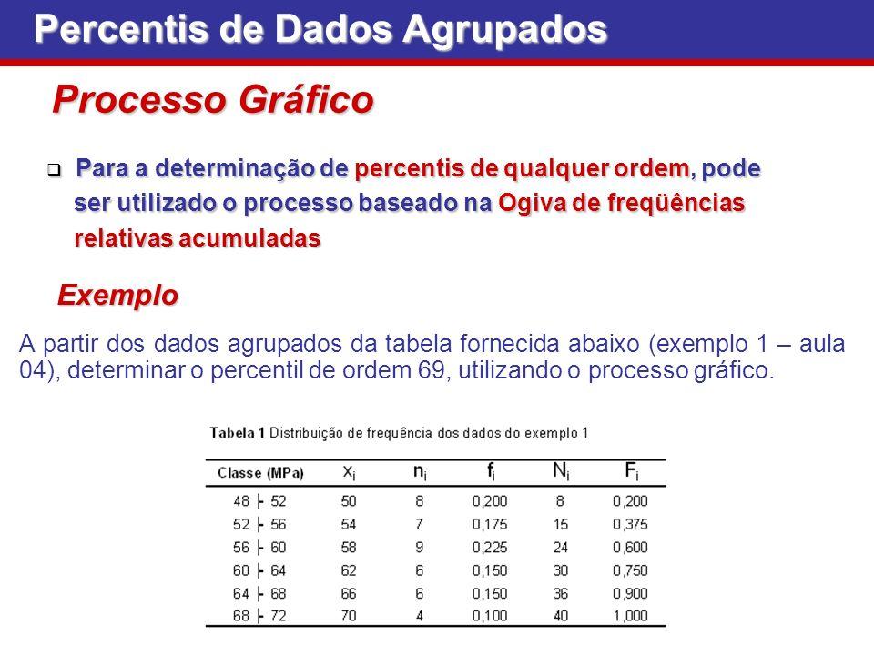 Percentis de Dados Agrupados Processo Gráfico Para a determinação de percentis de qualquer ordem, pode Para a determinação de percentis de qualquer or