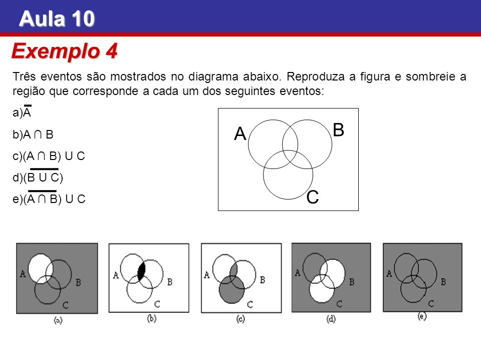 Aula 10 Exemplo 4 Três eventos são mostrados no diagrama abaixo. Reproduza a figura e sombreie a região que corresponde a cada um dos seguintes evento