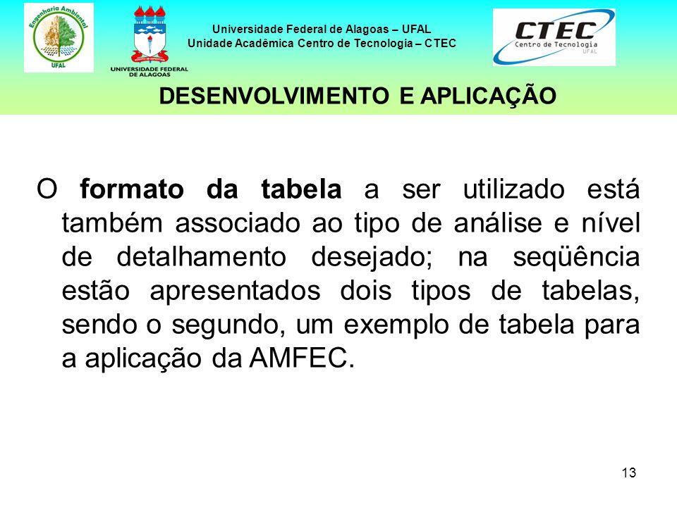 13 Universidade Federal de Alagoas – UFAL Unidade Acadêmica Centro de Tecnologia – CTEC O formato da tabela a ser utilizado está também associado ao t