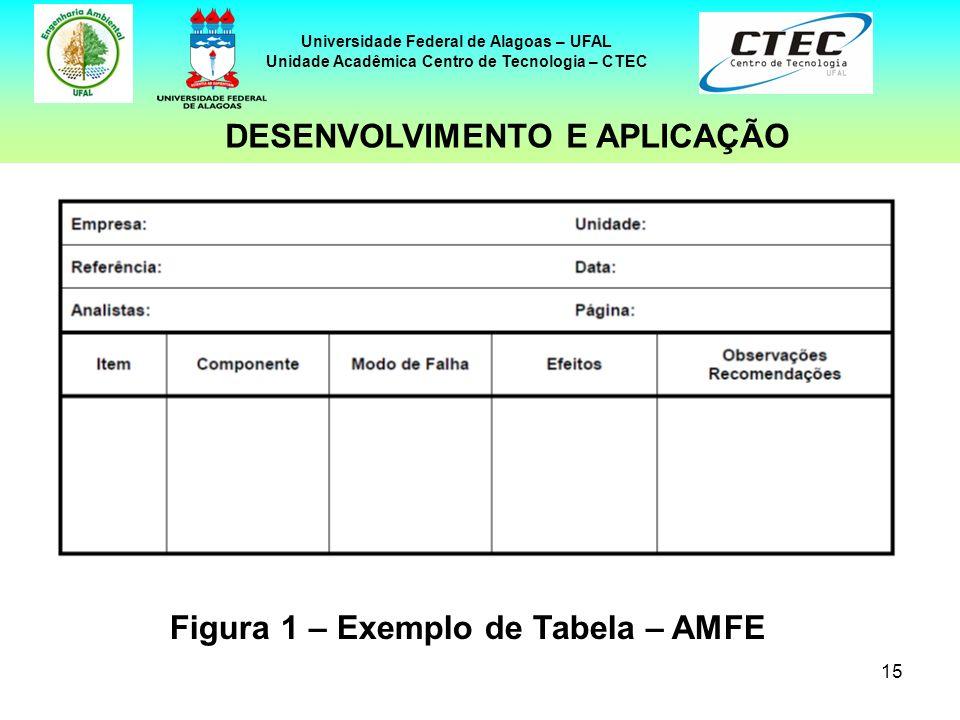 15 Universidade Federal de Alagoas – UFAL Unidade Acadêmica Centro de Tecnologia – CTEC DESENVOLVIMENTO E APLICAÇÃO Figura 1 – Exemplo de Tabela – AMF